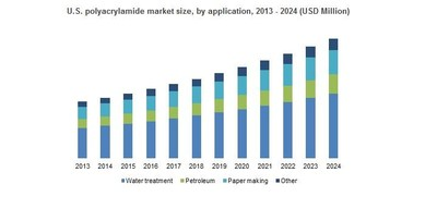 U.S. polyacrylamide market size, by application, 2013 - 2024 (USD Million)