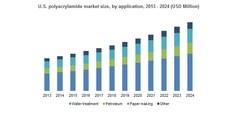 U.S. polyacrylamide market size, by application, 2013 - 2024 (USD Million)