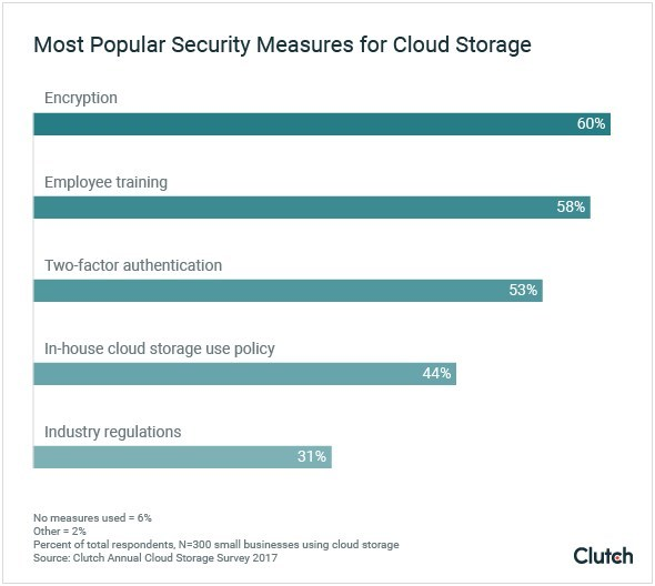 Most Popular Security Measures for Cloud Storage