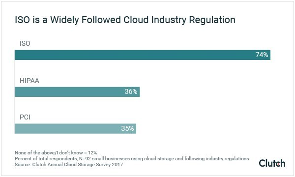 ISO is a Widely Followed Cloud Industry Regulation
