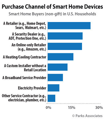 Parks Associates: Purchase Channel of Smart Home Devices