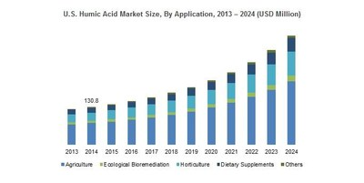 U.S. Humic Acid Market Size, By Application, 2013 - 2024 (USD Million)