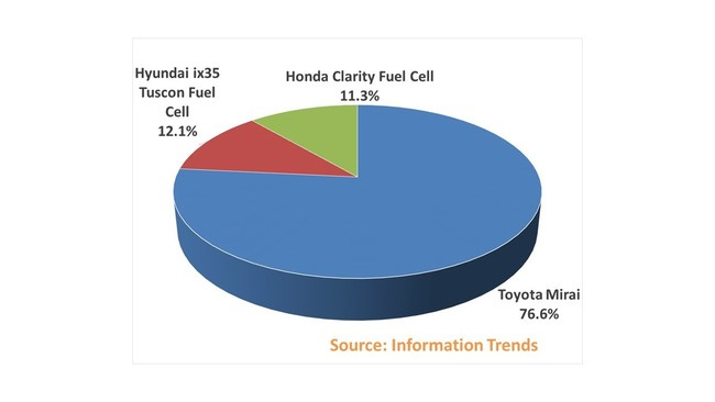 Total Hydrogen Fuel Cell Vehicle Sales by Brand