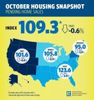 Pending Home Sales Strengthen 3.5 Percent in October