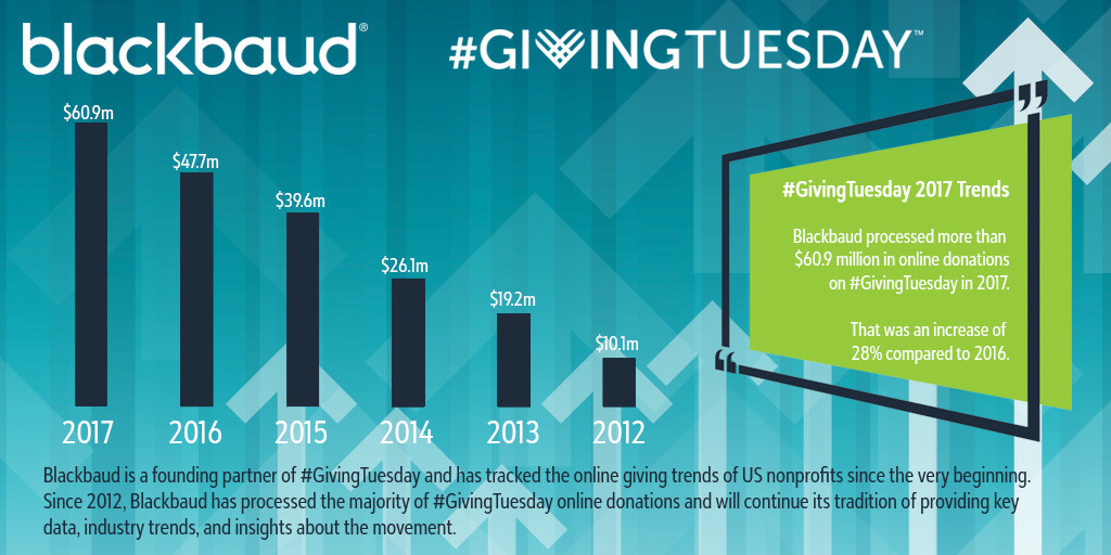 Blackbaud's systems process a majority of the online donations made in the United States on #GivingTuesday.