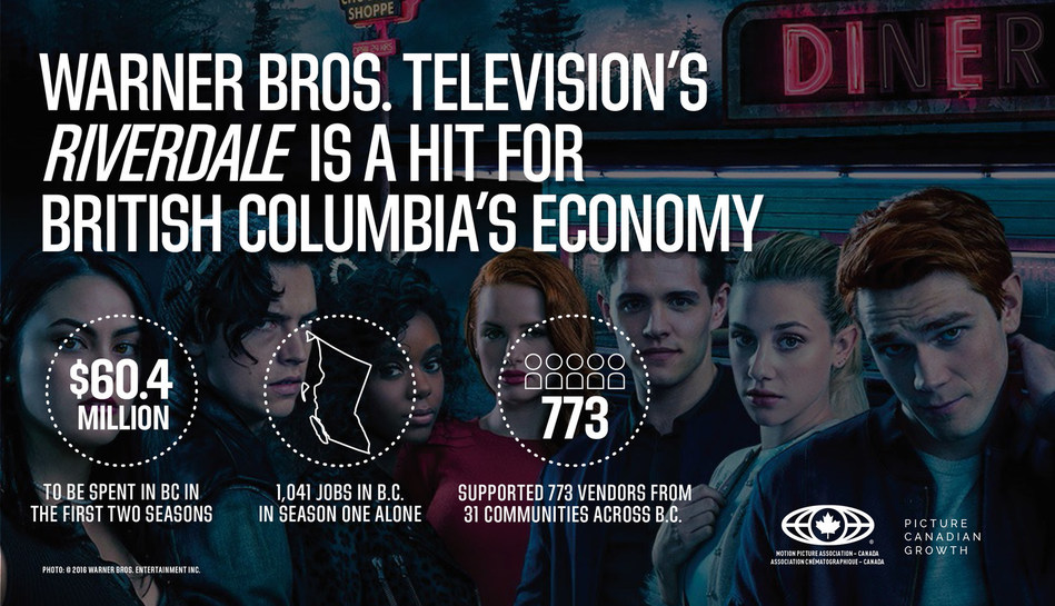 Warner Bros. Television's Riverdale is a hit for British Columbia's economy (CNW Group/Motion Picture Association - Canada)