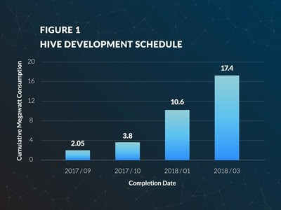 Figure 1: HIVE Development Schedule (CNW Group/HIVE Blockchain Technologies Ltd.)