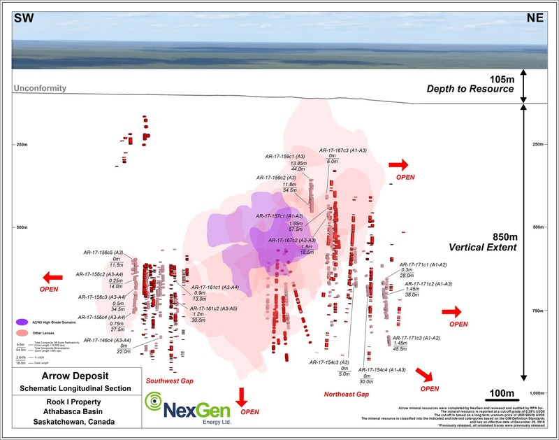 Figure 3: Arrow Deposit Schematic Long Section (CNW Group/NexGen Energy Ltd.)