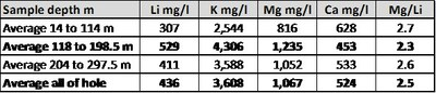 Table 2: Brine sample results from CAU16 (CNW Group/Advantage Lithium Corp)