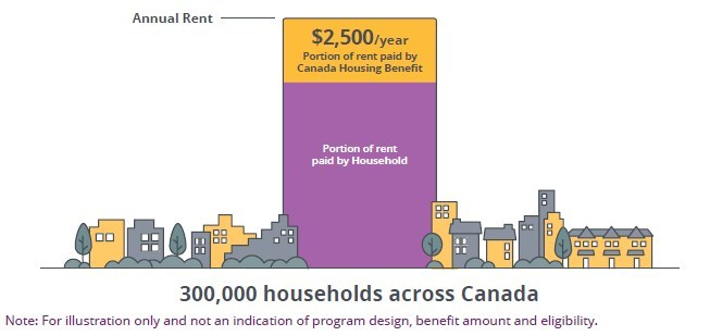Canada Housing Benefit (CNW Group/Canada Mortgage and Housing Corporation)