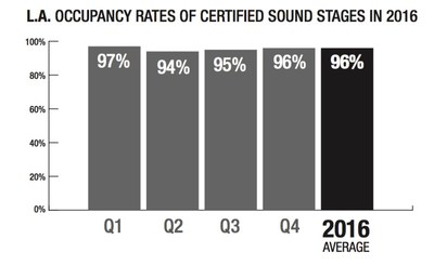 LA Occupancy Rates of Certified Sound Stages in 2016