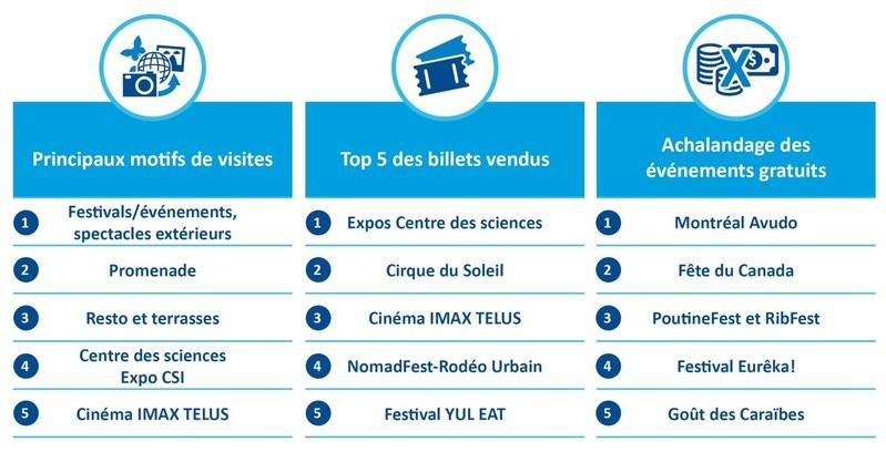 Faits saillants (Groupe CNW/Société du Vieux-Port de Montréal)