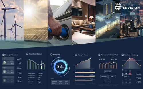 Envision uses digital expertise to enhance partnerships and provide a platform for digitalization of the wind industry