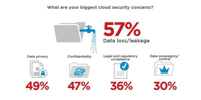 The lack of visibility and control around cloud services is resulting in some of the most significant data breach incidents of 2017. A survey of security professionals in the Cloud Security: 2017 Spotlight Report, published by Crowd Research Partners in coordination with Delta Risk, shows the top three cloud security concerns of survey respondents were protecting against data loss (57 percent), threats to data privacy (49 percent), and breaches of confidentiality (47 percent).