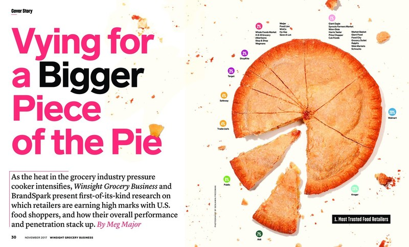 Vying for a Bigger Piece of the Pie, Winsight Grocery Business' launch issue cover story.