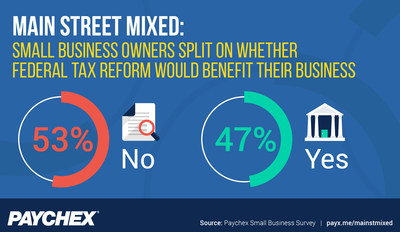 According to a Paychex study, 53% of small business owners do not feel federal tax reform would benefit their business and 47% indicate it would be positive for their business.
