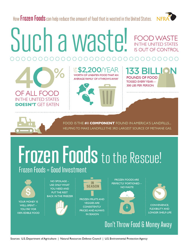 Each of us tosses approximately 300 pounds of food each year. Food waste is a major problem that we must all be aware of and take steps to solve. See how frozen foods can help reduce food waste in America and also save you money.
