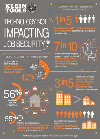 """Klein Tools """"State of the Industry"""" survey results suggest that electricians are working more than ever and are not widely concerned about new technology impacting their job security."""