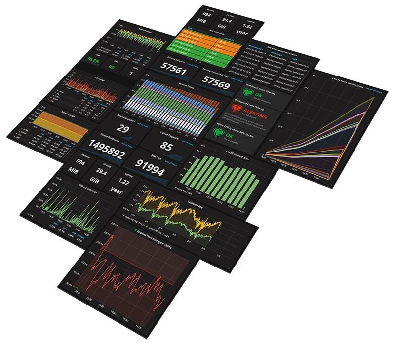Grafana graph panels