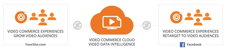 TVPage Launches Facebook Video Re-marketing Capabilities for Brands and Retailers