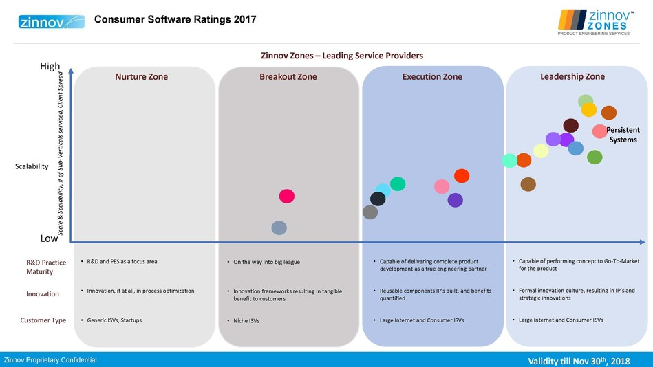 Source Zinnov Zones 2017 Product Engineering Services Report (PRNewsfoto/Persistent Systems)