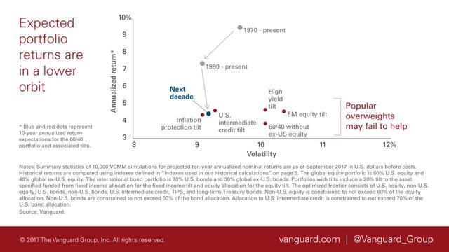 Vanguard: Volatility And Inflation May Disrupt Status Quo In 2018