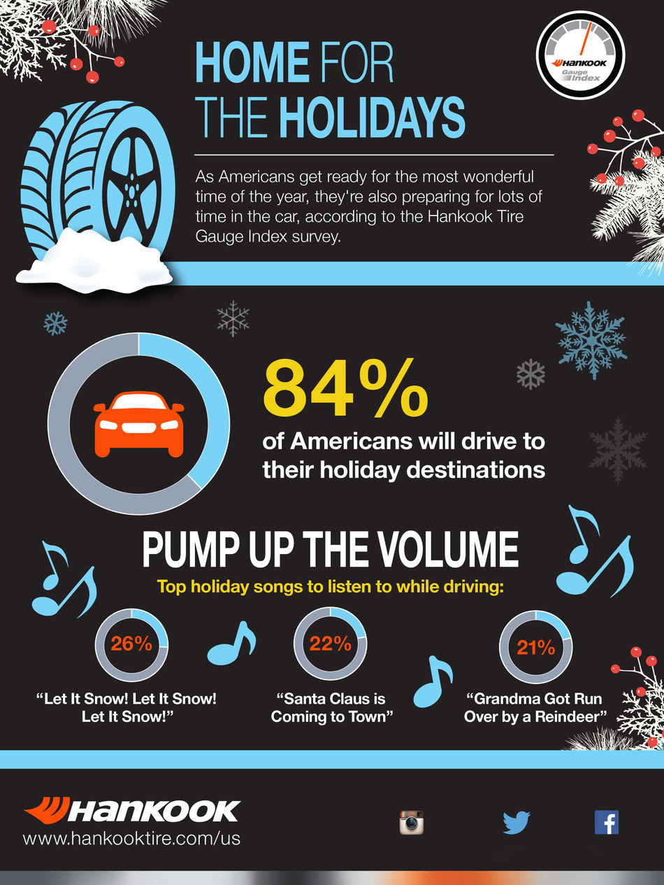 As Americans get ready for the most wonderful time of the year, they're also preparing for lots of time in the car, according to the latest Hankook Tire Gauge Index survey.