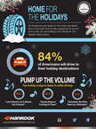 Hankook Tire Survey Finds Americans More Likely to Drive than Fly This Holiday Season
