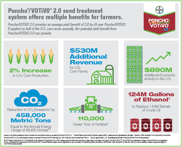 An analysis of data from a three-year study conducted by AgInfomatics, LLC., shows a potential revenue benefit, a reduction in input costs for farms and a reduction in the U.S. carbon footprint from using the new seed treatment Poncho®/VOTiVO 2.0.