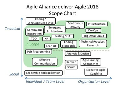 The scope of Agile Alliance's deliver:Agile 2018 conference includes development practices and craftsmanship, DevOps, User Experience (UX), cloud computing, and interaction skills.