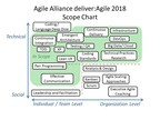 Andrea Goulet, Jeff Sussna to Keynote deliver:Agile 2018 Conference