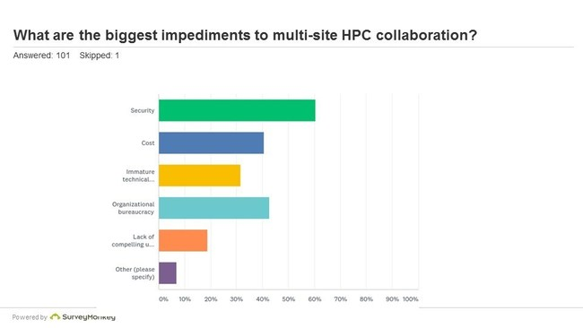 The biggest impediments to multi-site HPC collaboration are security and data sharing complexity.
