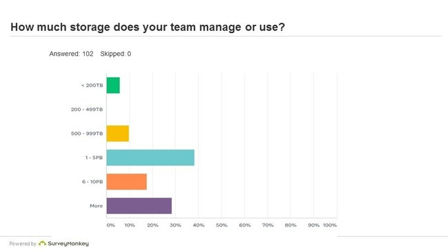 85 percent manage or use more than one petabyte of data storage (up 12 percentage points from last year).