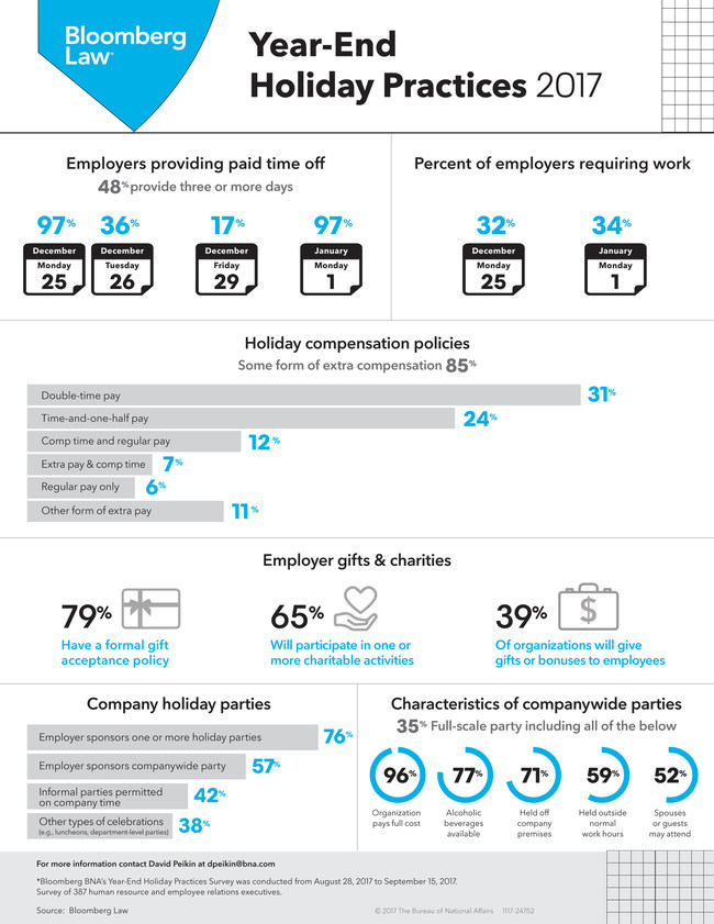 Key Findings from Bloomberg Law's 2017 Year-End Holiday Practices Survey