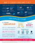 Cengage Unlimited Infographic