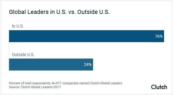 Global Leaders in U.S. vs. Outside U.S.