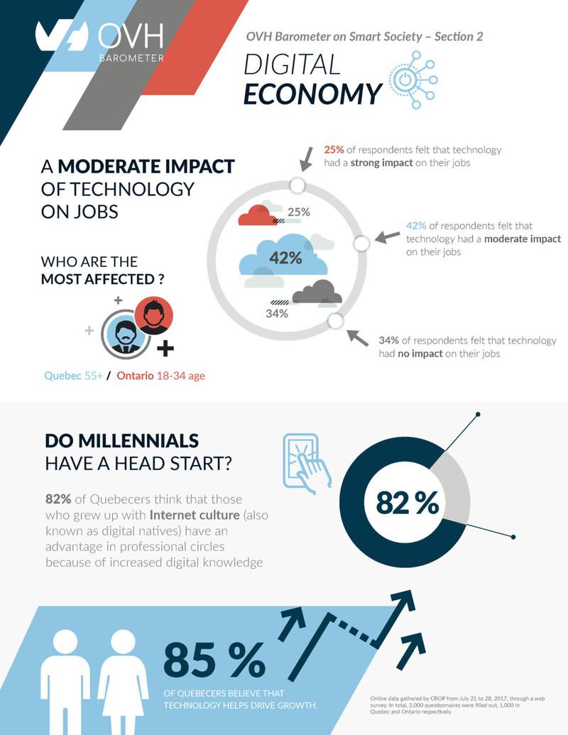OVH Barometer on Smart Society - Section 2 - Digital Economy (CNW Group/OVH)