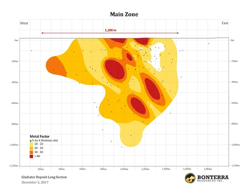 Gladiator Deposit Long Section - BTR:TSX-V - Bonterra Expands Mineralized Width and Grade at Gladiator Gold Deposit with Significant Results on Multiple Zones; 18.5 g/t Au over 4.0 m Intersected in the South Zone (CNW Group/BonTerra Resources Inc.)