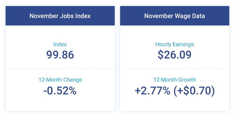 The Paychex | IHS Markit Small Business Employment Watch shows a modest decline in both small business job and wage growth for November.