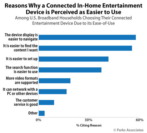 Parks Associates: Reasons Why a Connected In-Home Entertainment is Perceived as Easier to Use