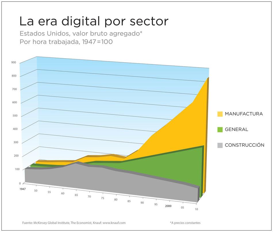 La era digital por sector