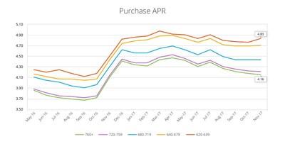Purchase APR by Credit Score Range