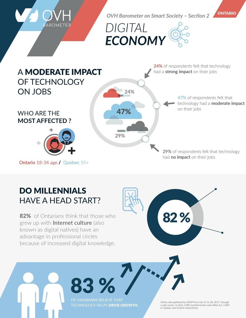 How Ontarians Feel about the Digital Economy - The OVH Barometer polled residents on their feelings and attitudes towards technological advances in the workplace (CNW Group/OVH)