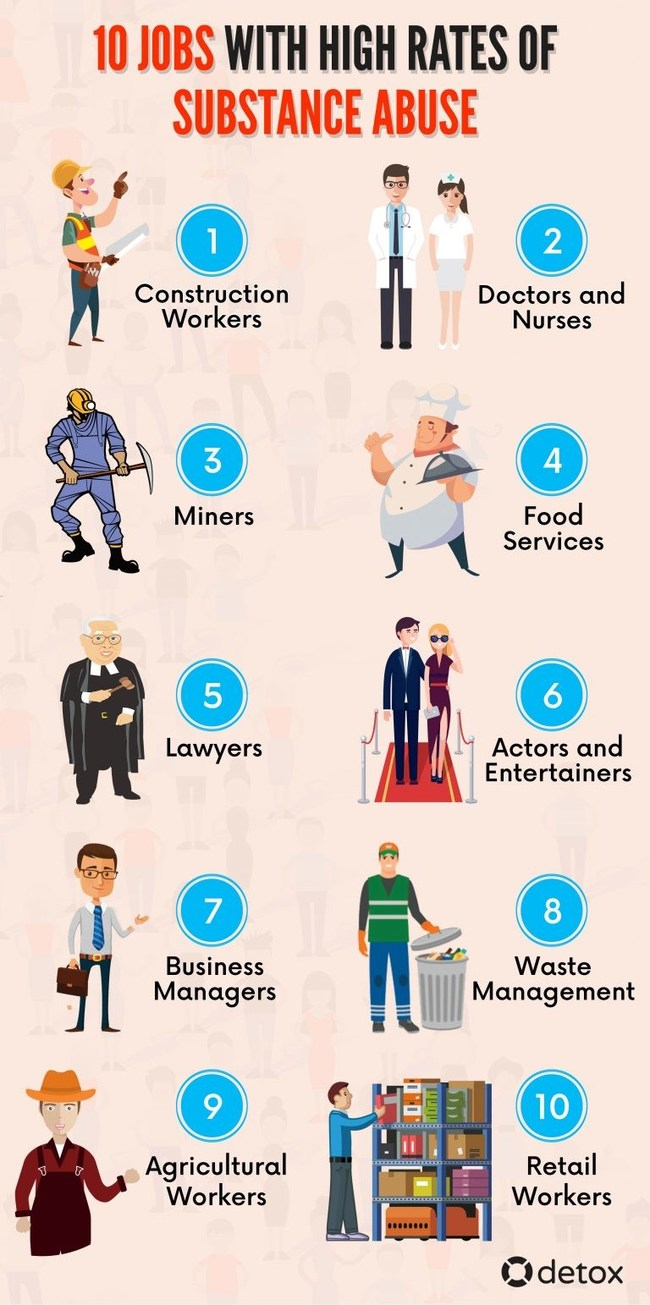 These ten jobs are likely to lead to substance abuse.