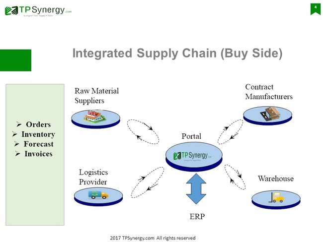 TPSynergy Integrated Supply Chain