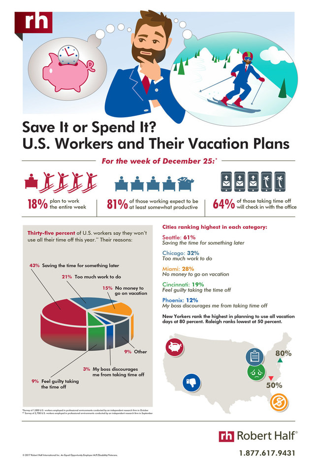 U.S. workers describe their vacation plans for the end of 2017, according to a Robert Half survey.