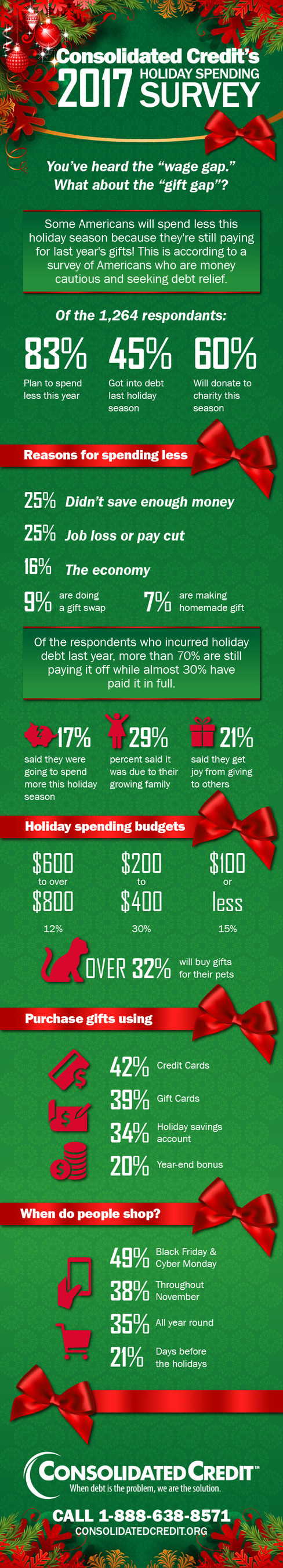 Each year, Consolidated Credit asks people who have reached out to us for help to tell us about their holiday spending plans. In 2017, we received 1,264 responses. Here are the results…