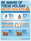 Be Aware Of These 6 Holiday Ho Ho Hoaxes