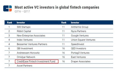 CreditEase Received Top Rankings in Global FinTech