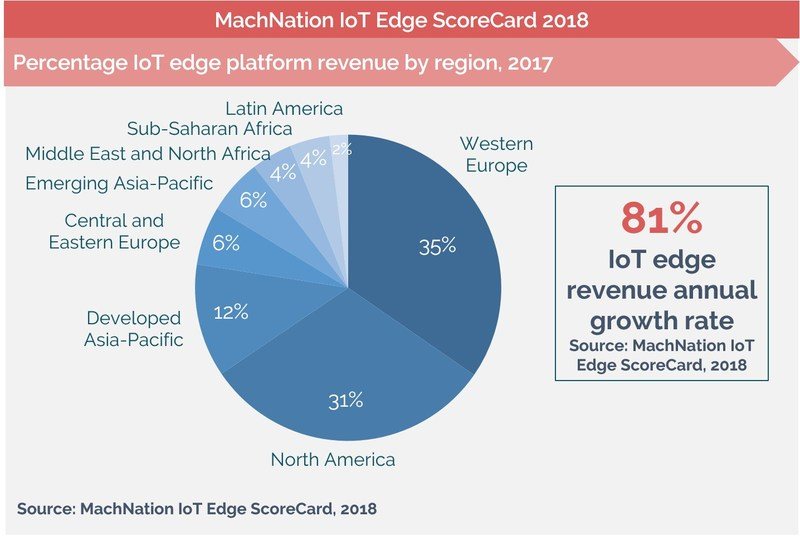 Percentage IoT Edge Platform Revenue by Region, 2017
